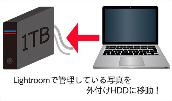 Lightroomの写真を外付けHDDに移動する