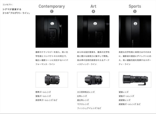 シグマ3つの製品コンセプト