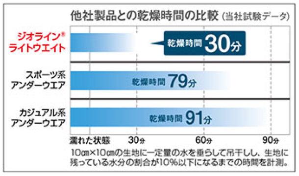ジオラインの速乾性について棒グラフ