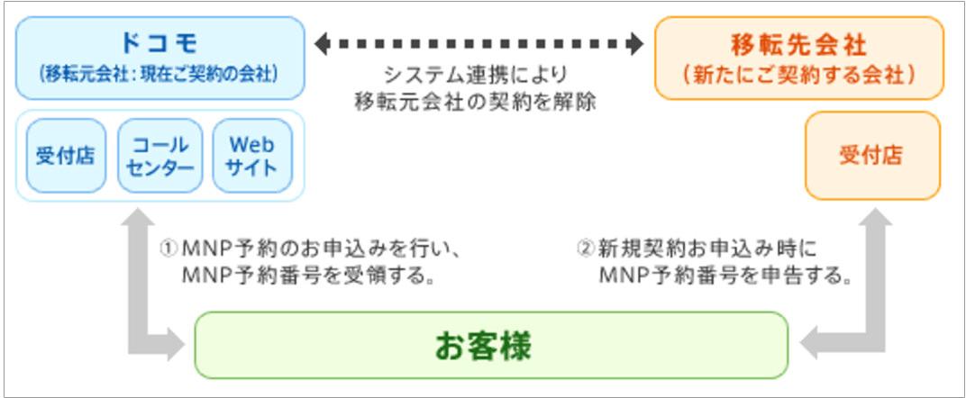 MNPで乗り換える手順の図
