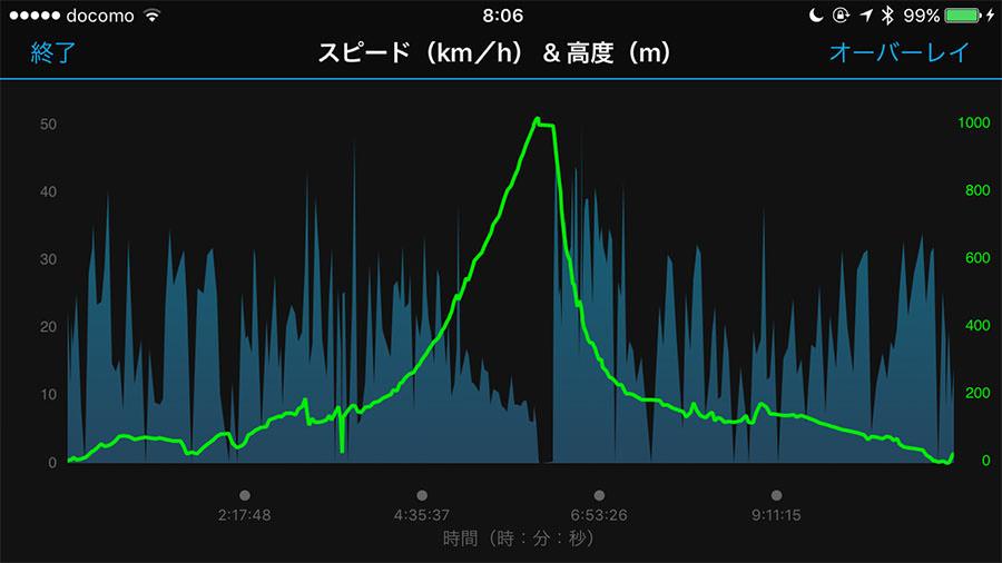 ガーミンのスマホアプリのグラフ表示