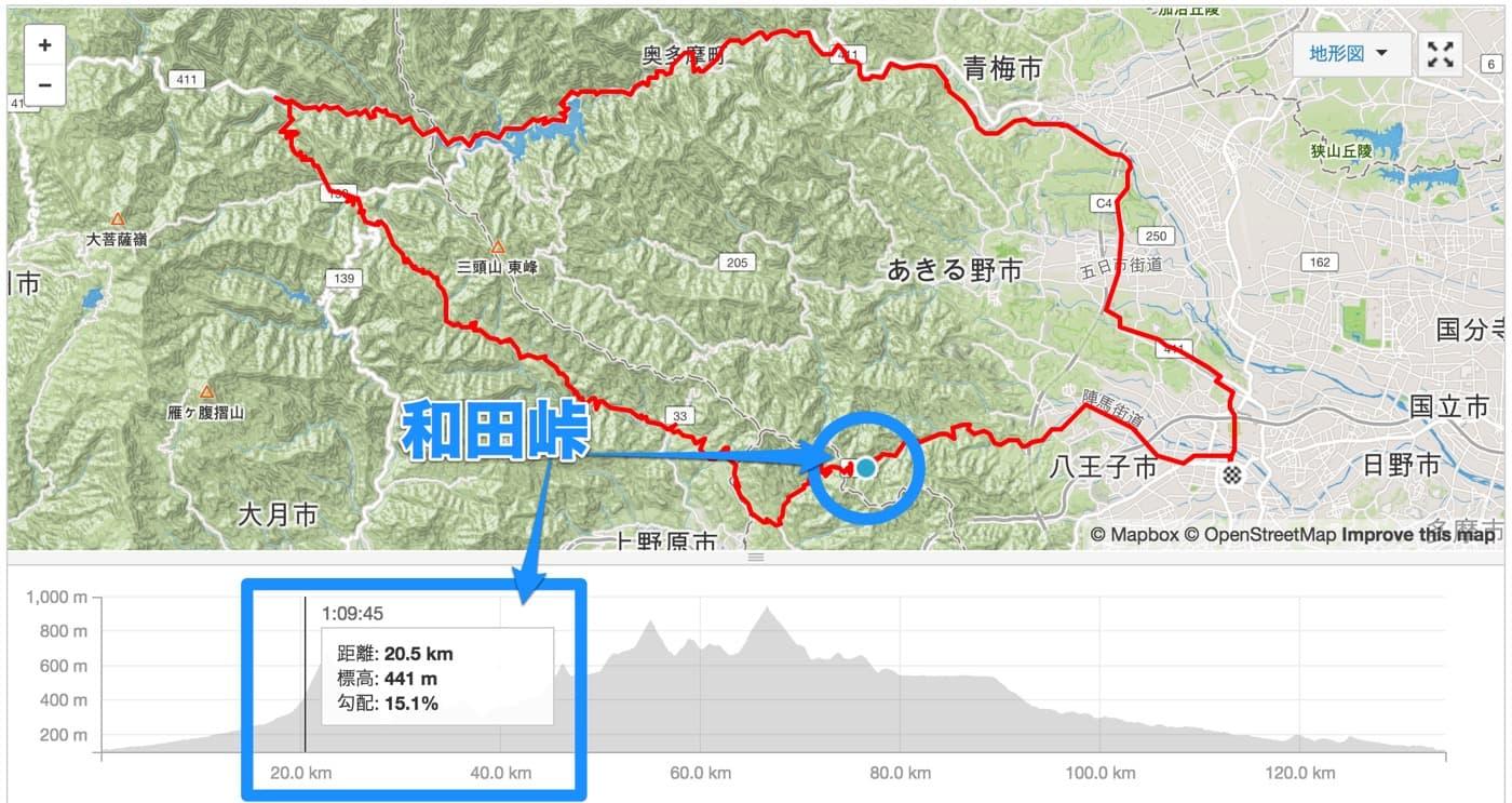 和田峠の斜度データ