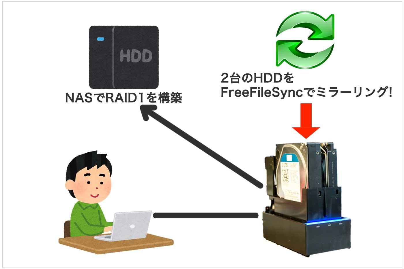 ノートPCと外付けHDDとNASの接続図