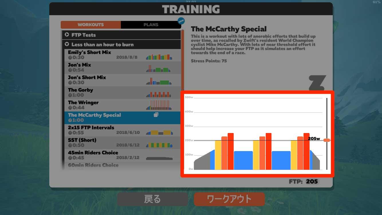Zwiftトレーニングの負荷グラフ