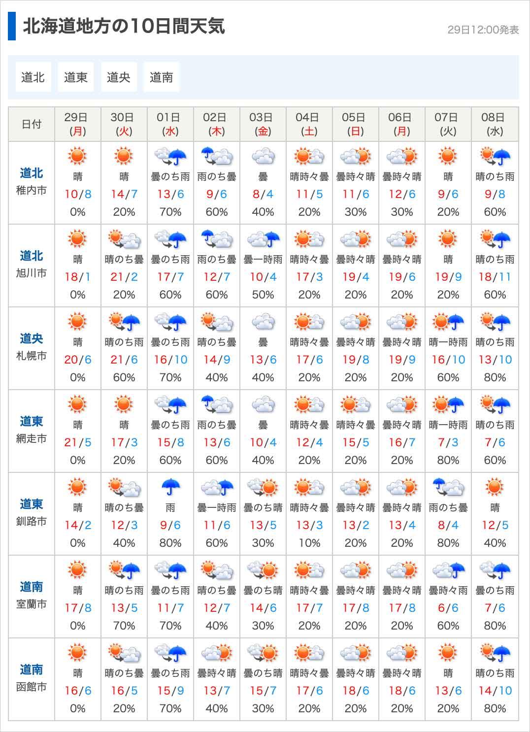 ゴールデンウィークの北海道の天気