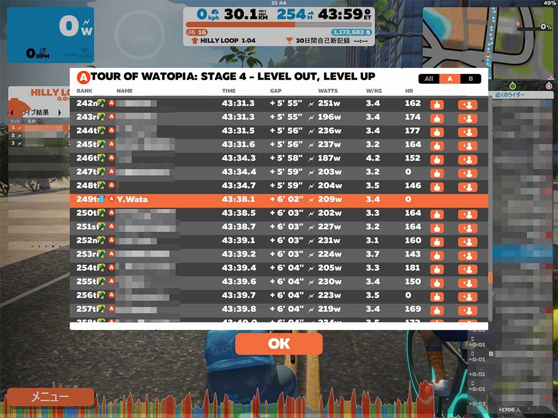 Zwiftのレース結果
